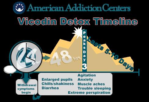 clonazepam side effects klonopin withdrawal timeline