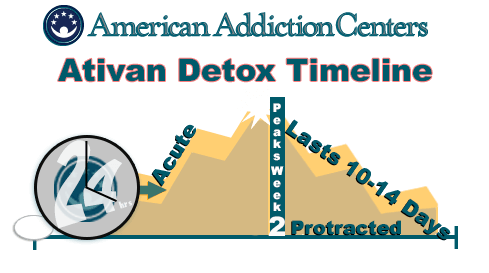 the withdrawal timeline of ativan for sleep